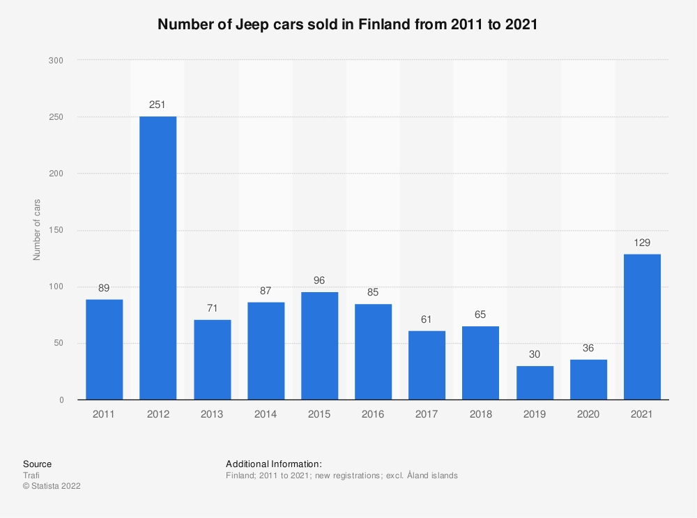 Statistic: Number of Jeep cars sold in Finland from 2010 to 2017 | Statista