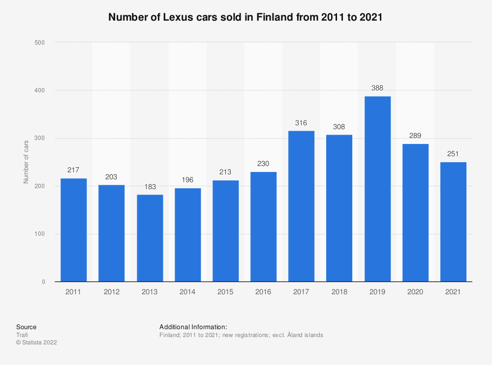 Statistic: Number of Lexus cars sold in Finland from 2010 to 2017 | Statista