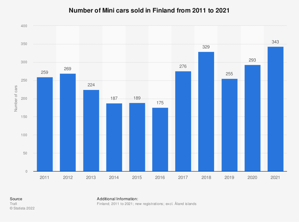 Statistic: Number of Mini cars sold in Finland from 2010 to 2017 | Statista