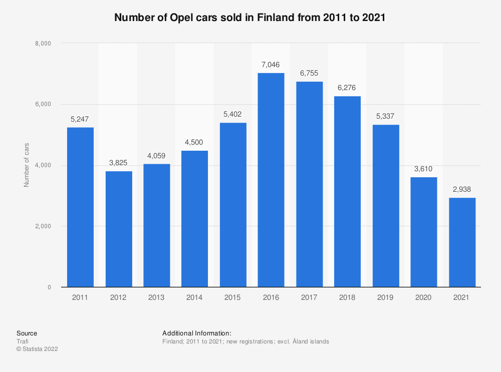 Statistic: Number of Opel cars sold in Finland from 2010 to 2019 | Statista