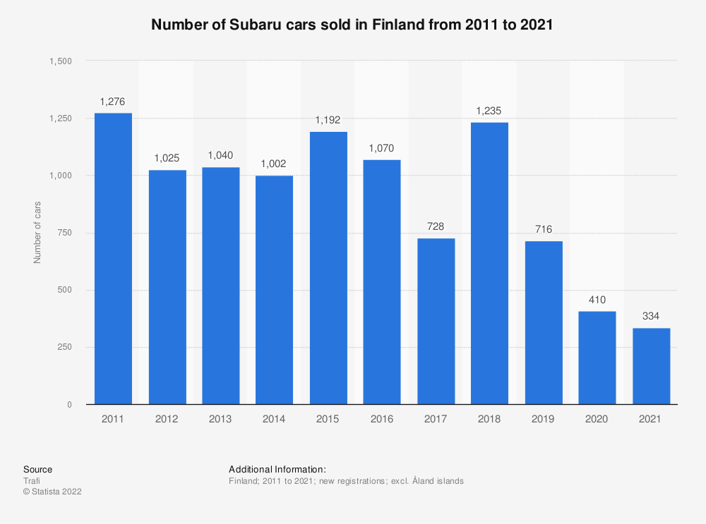 Statistic: Number of Subaru cars sold in Finland from 2010 to 2018 | Statista