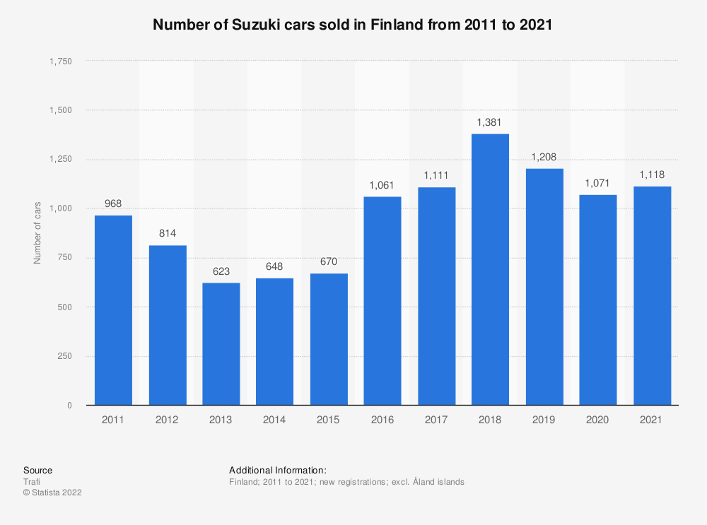 Statistic: Number of Suzuki cars sold in Finland from 2010 to 2018 | Statista