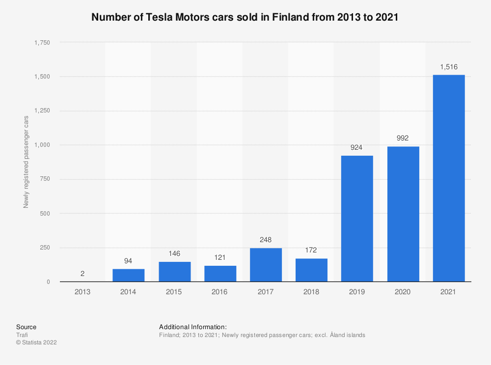 Statistic: Number of Tesla Motors cars sold in Finland from 2013 to 2018 | Statista
