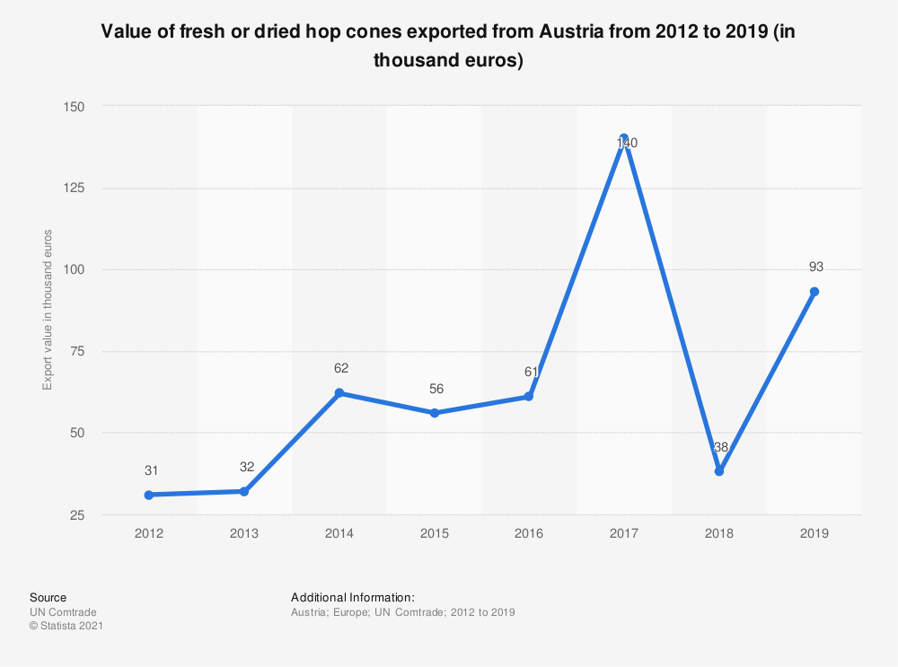Statistic: Value of fresh or dried hop cones exported from Austria from 2012 to 2019 (in thousand euros) | Statista