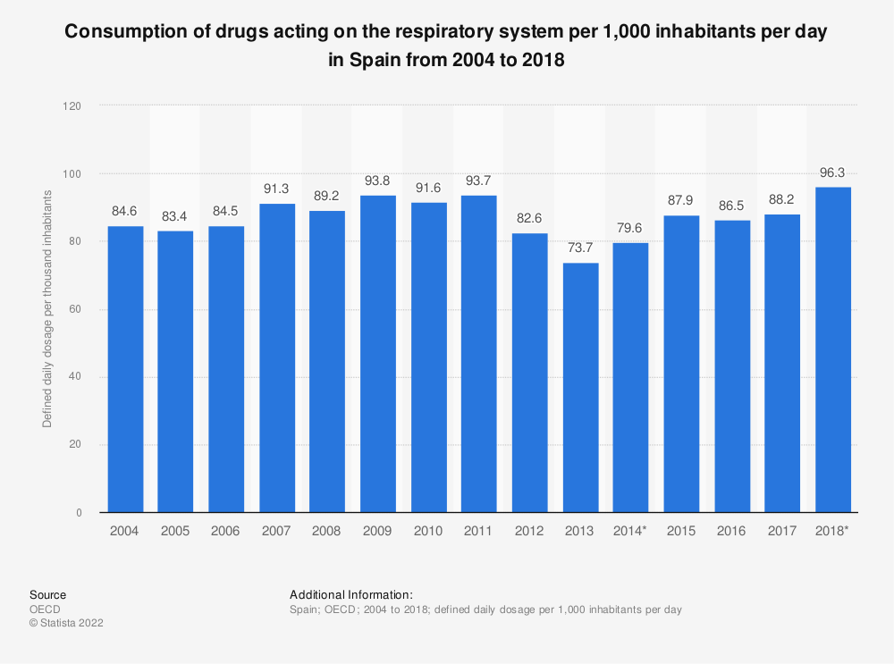 Statistic: Consumption of drugs acting on the respiratory system per 1,000 inhabitants per day in Spain from 2004 to 2017 | Statista