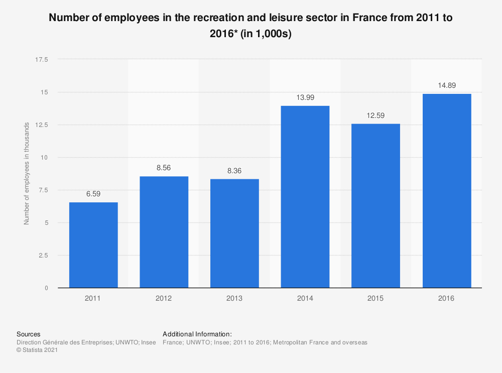 Statistic: Number of employees in the recreation and leisure sector in France from 2011 to 2016* (in 1,000s) | Statista