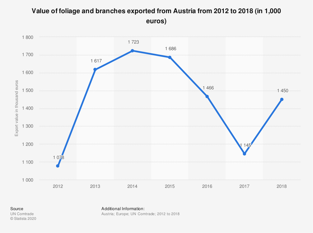 Statistic: Value of foliage and branches exported from Austria from 2012 to 2018 (in 1,000 euros) | Statista