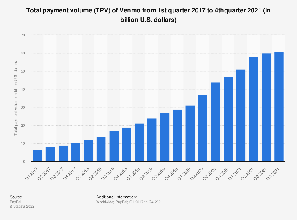 Statistic: Venmo's total payment volume from 1st quarter 2017 to 2nd quarter 2019 (in billion U.S. dollars) | Statista