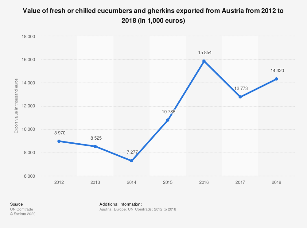Statistic: Value of fresh or chilled cucumbers and gherkins exported from Austria from 2012 to 2018 (in 1,000 euros)   Statista