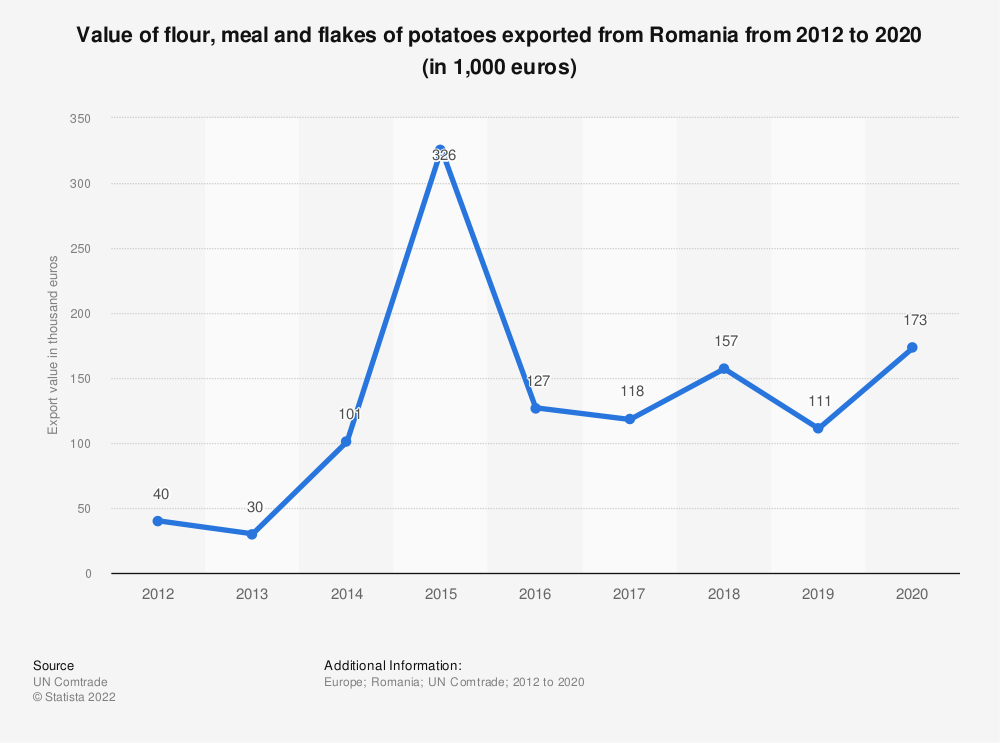 Statistic: Value of flour, meal and flakes of potatoes exported from Romania from 2012 to 2019 (in 1,000 euros) | Statista