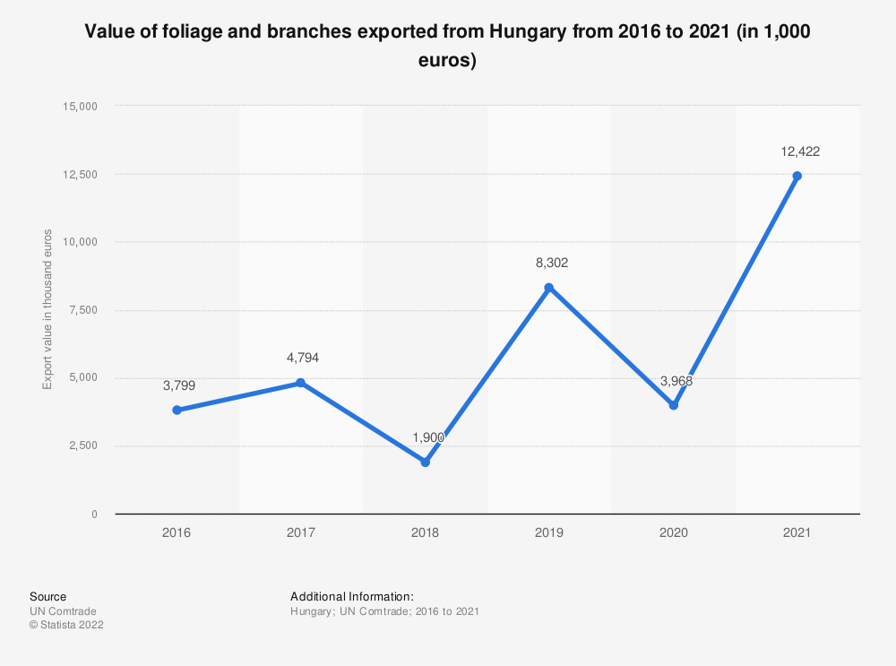 Statistic: Value of foliage and branches exported from Hungary from 2012 to 2018 (in 1,000 euros) | Statista