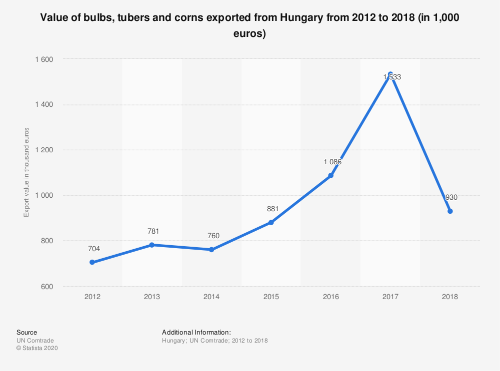 Statistic: Value of bulbs, tubers and corns exported from Hungary from 2012 to 2018 (in 1,000 euros) | Statista