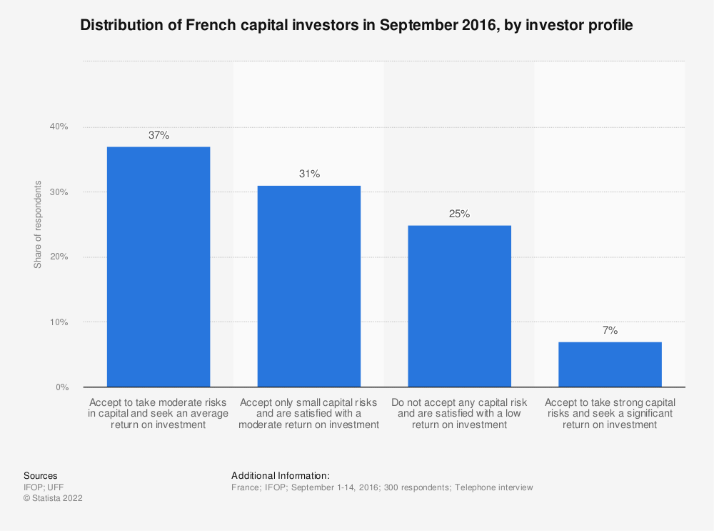 Statistic: Distribution of French capital investors in September 2016, by investor profile | Statista