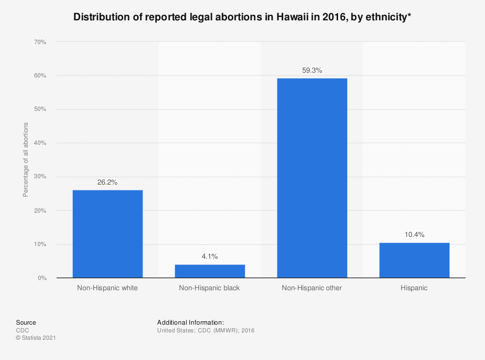 Statistic: Distribution of reported legal abortions in Hawaii in 2015, by ethnicity*  | Statista
