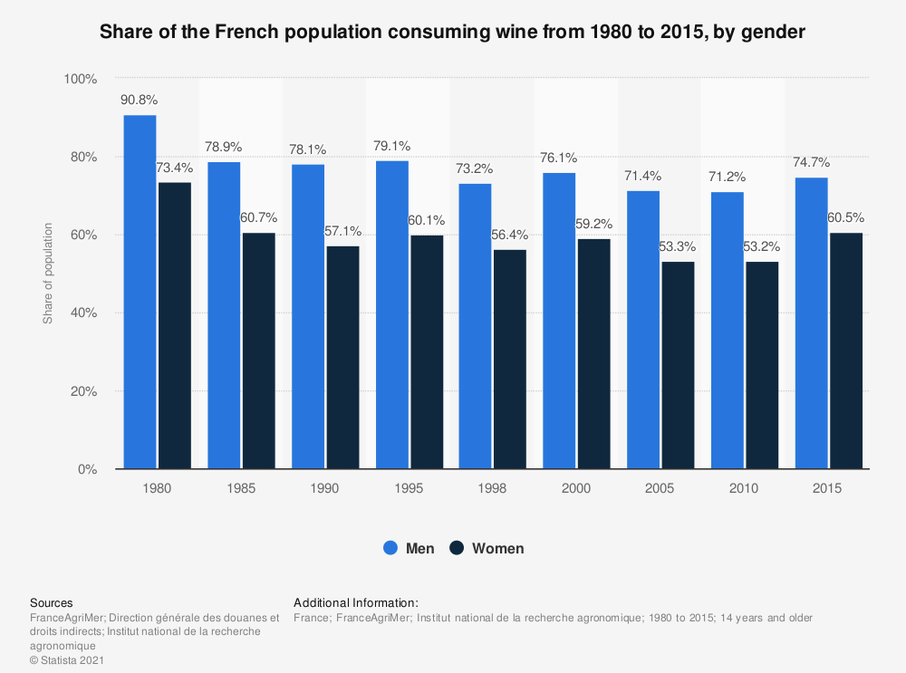 Statistic: Share of the French population consuming wine from 1980 to 2015, by gender | Statista