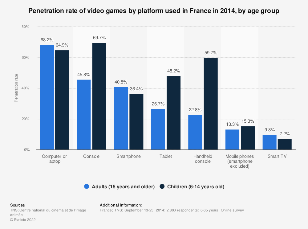 Statistic: Penetration rate of video games by platform used in France in 2014, by age group | Statista
