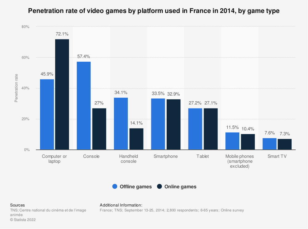 Statistic: Penetration rate of video games by platform used in France in 2014, by game type | Statista