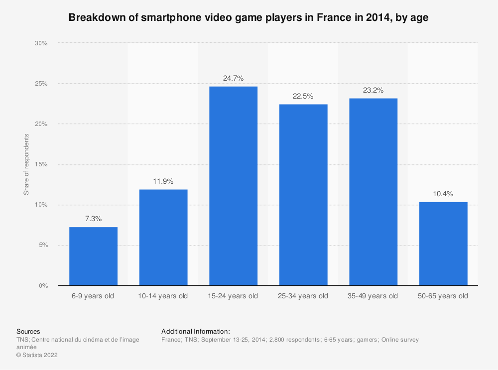 Statistic: Breakdown of smartphone video game players in France in 2014, by age | Statista