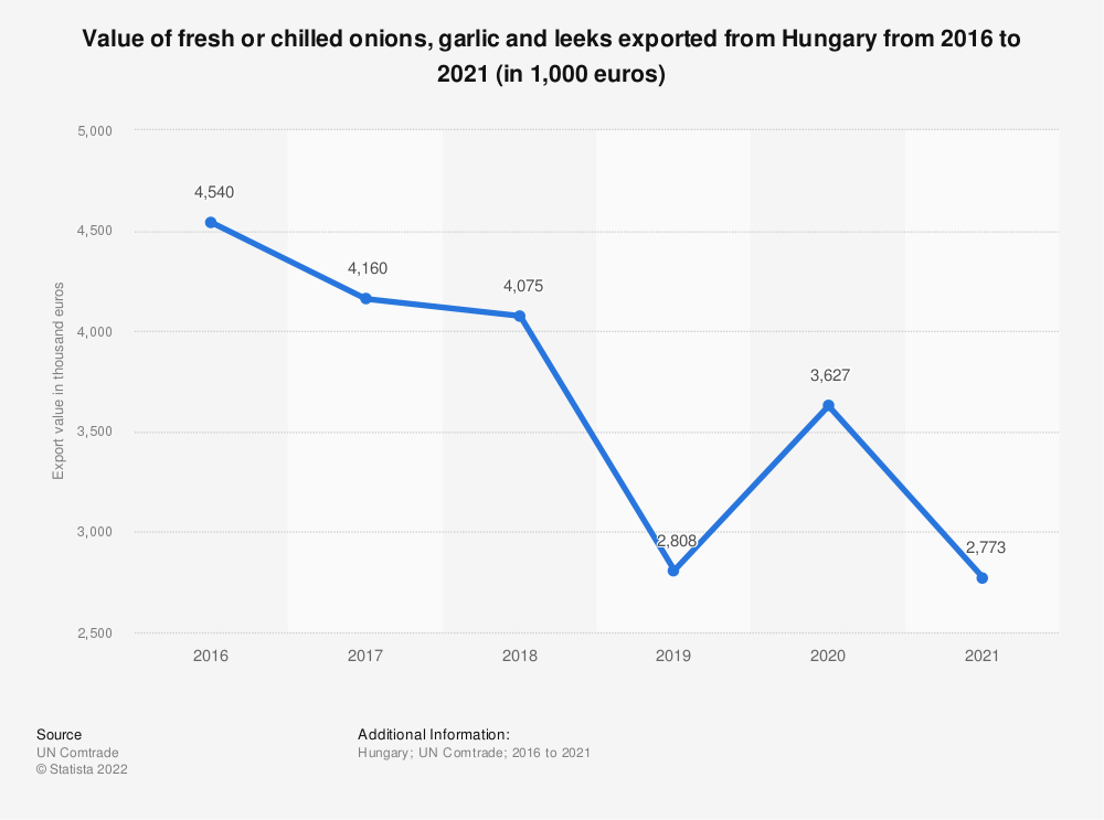 Statistic: Value of fresh or chilled onions, garlic and leeks exported from Hungary from 2012 to 2018 (in 1,000 euros) | Statista