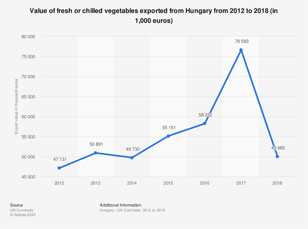 Statistic: Value of fresh or chilled vegetables exported from Hungary from 2012 to 2018 (in 1,000 euros) | Statista