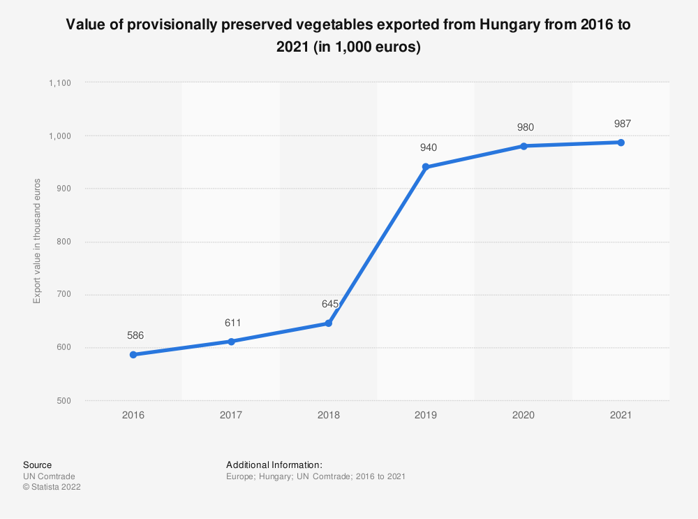 Statistic: Value of provisionally preserved vegetables exported from Hungary from 2012 to 2018 (in 1,000 euros) | Statista