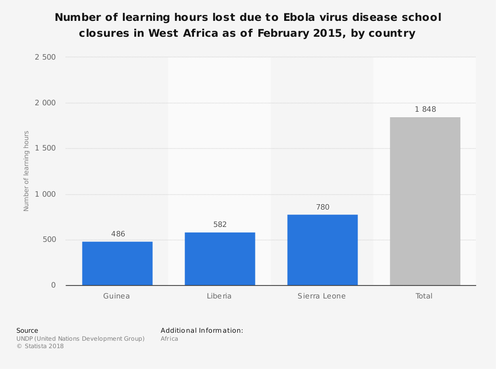 Statistic: Number of learning hours lost due to Ebola virus disease school closures in West Africa as of February 2015, by country | Statista