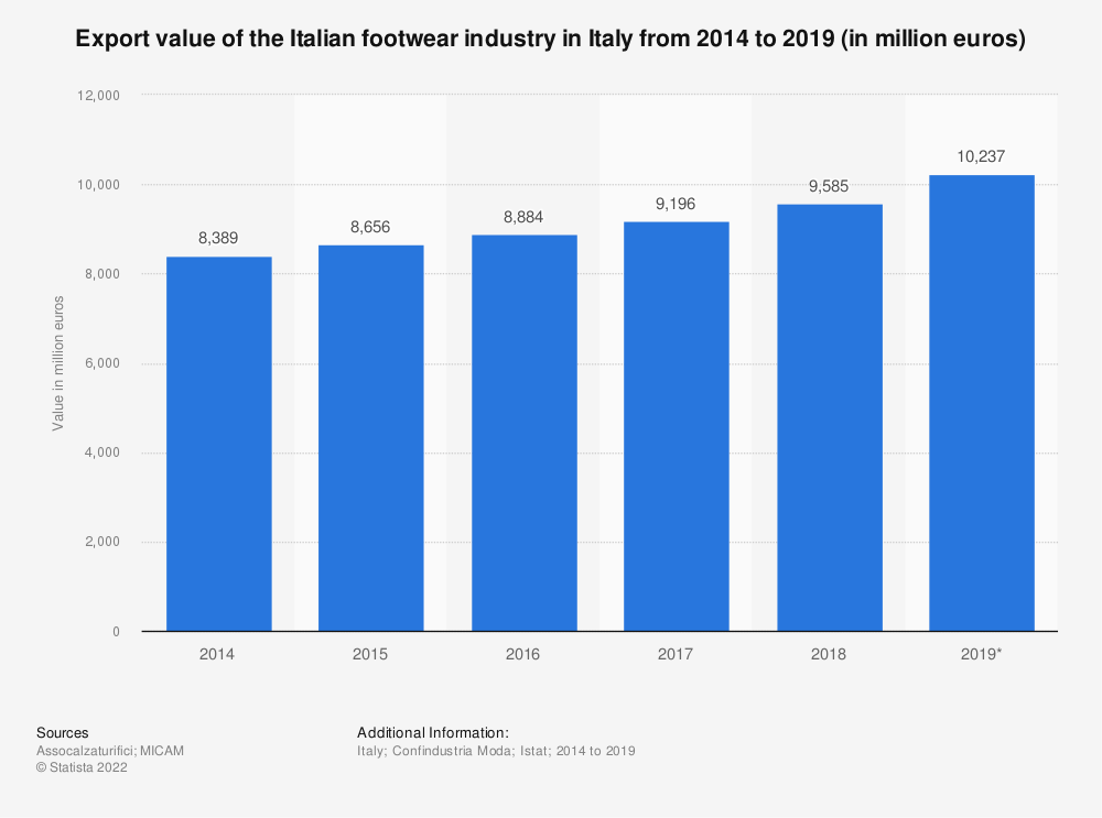 Statistic: Export value of the Italian footwear industry in Italy from 2014 to 2019 (in million euros)   Statista
