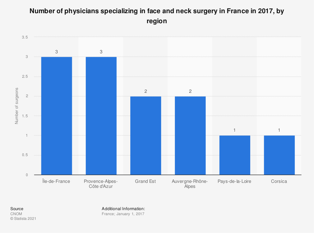Statistic: Number of physicians specializing in face and neck surgery in France in 2017, by region | Statista