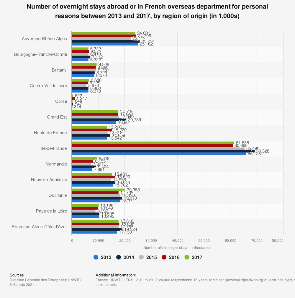 Statistic: Number of overnight stays abroad or in French overseas department for personal reasons between 2013 and 2017, by region of origin (in 1,000s) | Statista