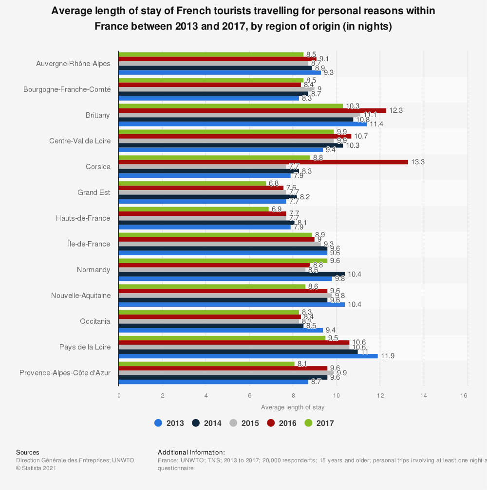 Statistic: Average length of stay of French tourists travelling for personal reasons within France between 2013 and 2017, by region of origin (in nights) | Statista