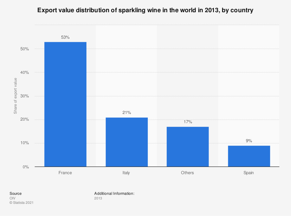 Statistic: Export value distribution of sparkling wine in the world in 2013, by country  | Statista