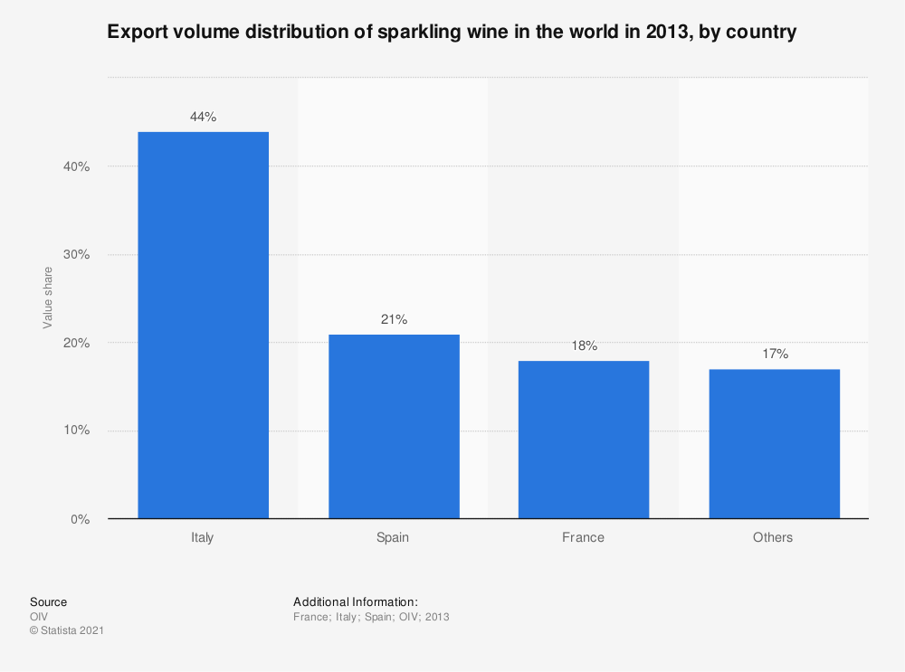 Statistic: Export volume distribution of sparkling wine in the world in 2013, by country  | Statista