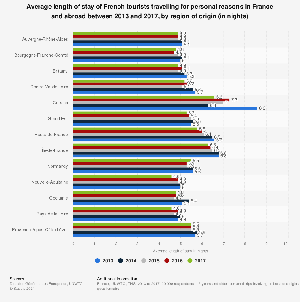Statistic: Average length of stay of French tourists travelling for personal reasons in France and abroad between 2013 and 2017, by region of origin (in nights) | Statista