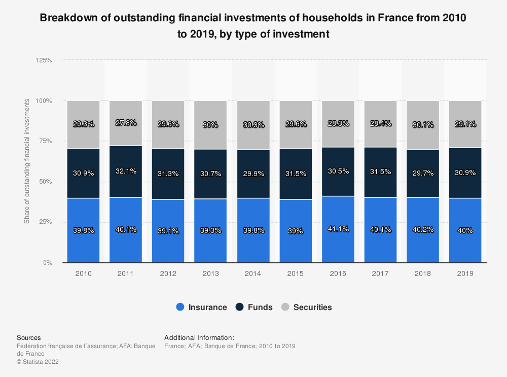 Statistic: Breakdown of outstanding financial investments of households in France from 2010 to 2016, by type of investment* | Statista
