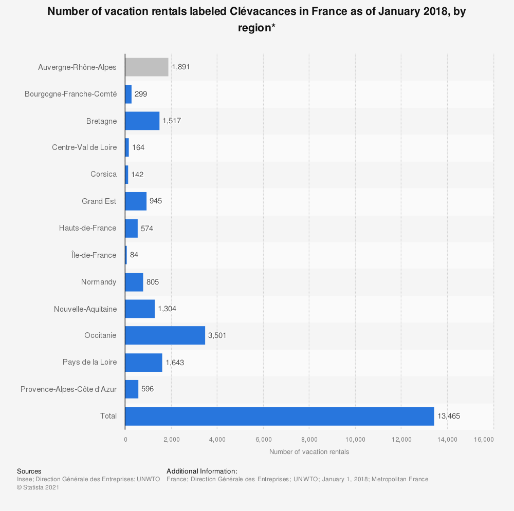 Statistic: Number of vacation rentals labeled Clévacances in France as of January 2018, by region* | Statista