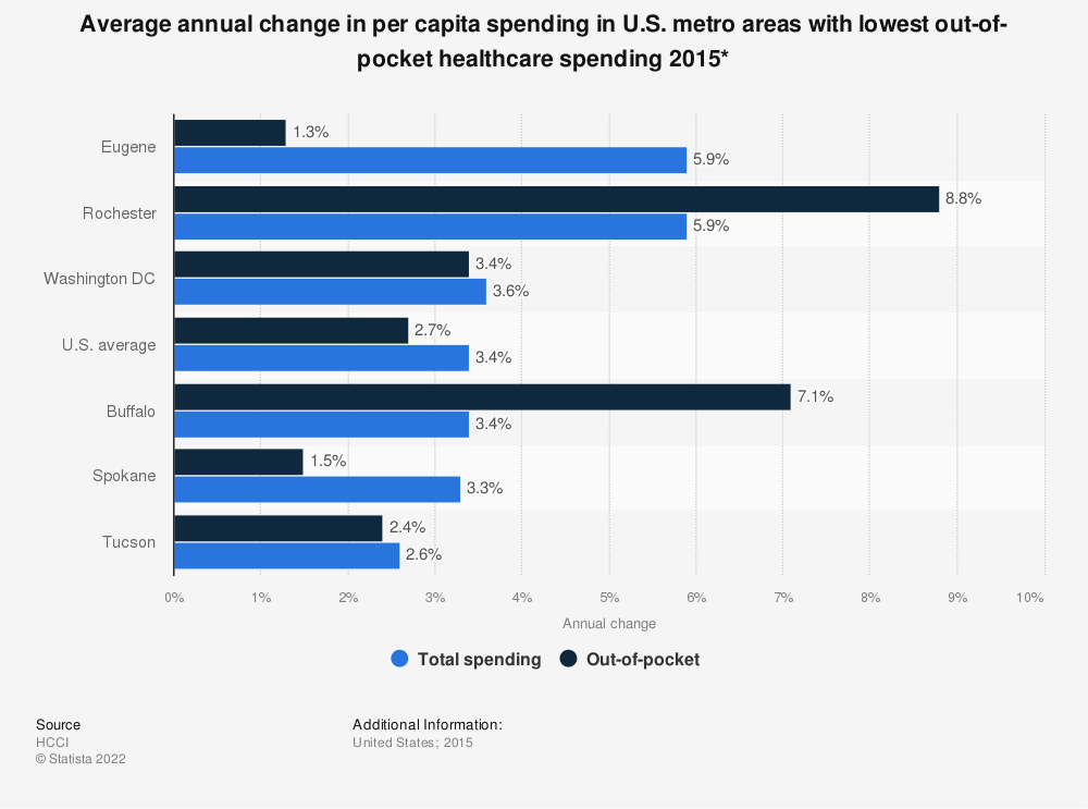 Statistic: Average annual change in per capita spending in U.S. metro areas with lowest out-of-pocket healthcare spending 2015*   Statista
