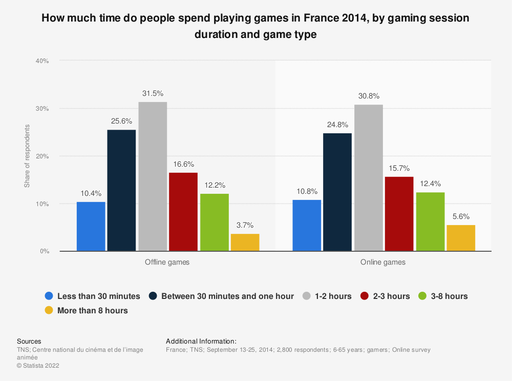Statistic: How much time do people spend playing games in France 2014, by gaming session duration and game type | Statista