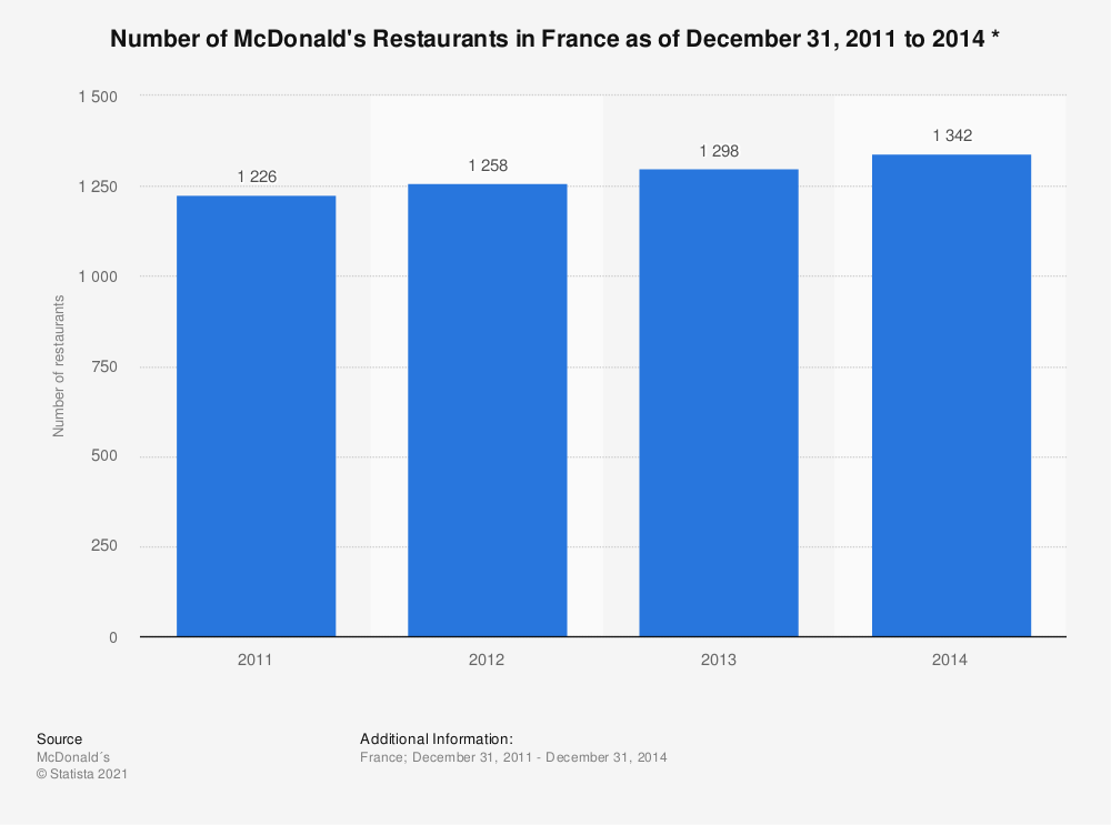 Statistic: Number of McDonald's Restaurants in France as of December 31, 2011 to 2014 * | Statista