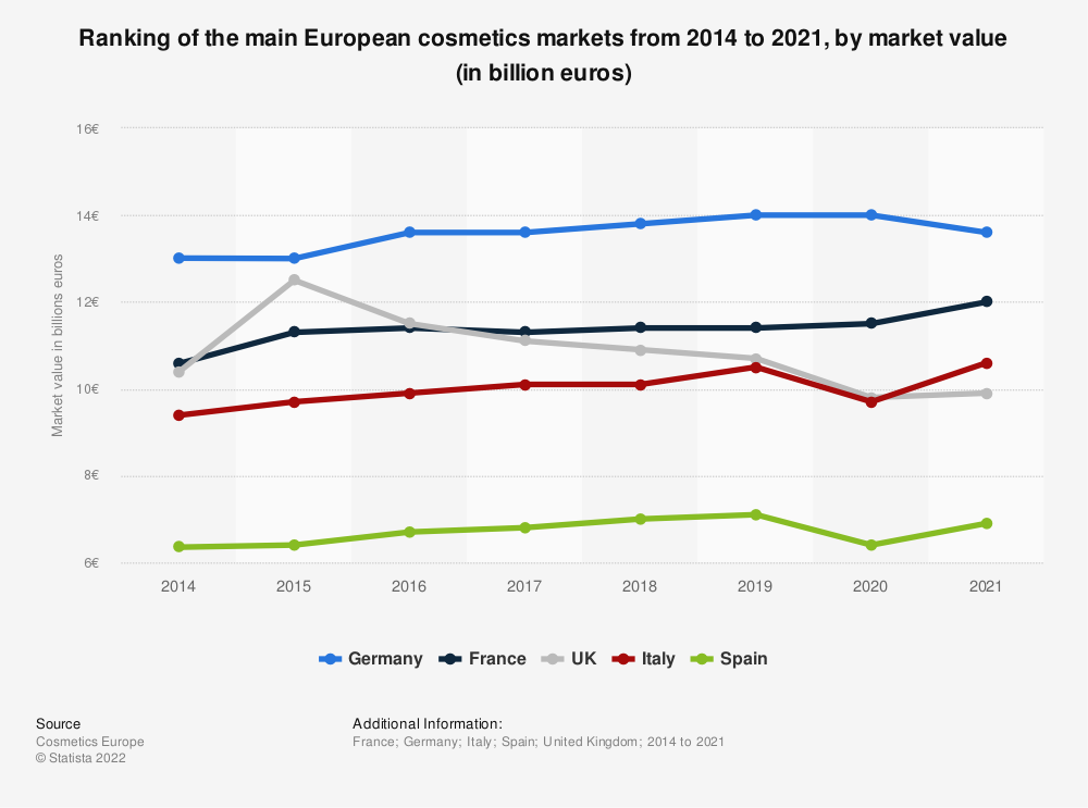 Statistic: Ranking of the major European cosmetics markets between 2014 and 2016, according to the market value (in billions of euros) | Statista