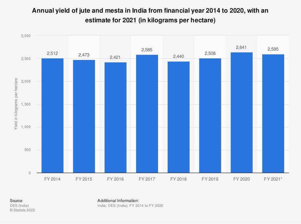 Statistic: Annual yield of jute and mesta in India from financial year 2014 to 2018 (in kilogram per hectare)** | Statista