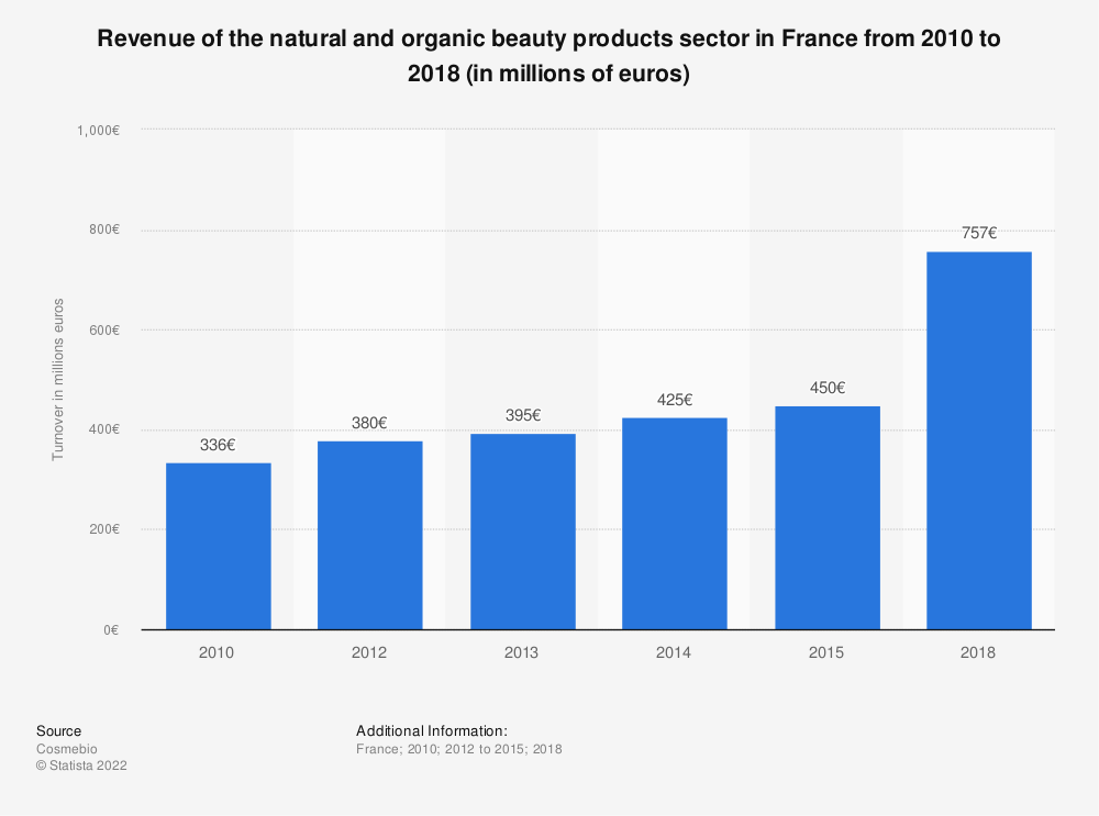 Statistic: Revenue of the ecological and organic beauty products sector in France from 2010 to 2015 (in millions of euros) | Statista