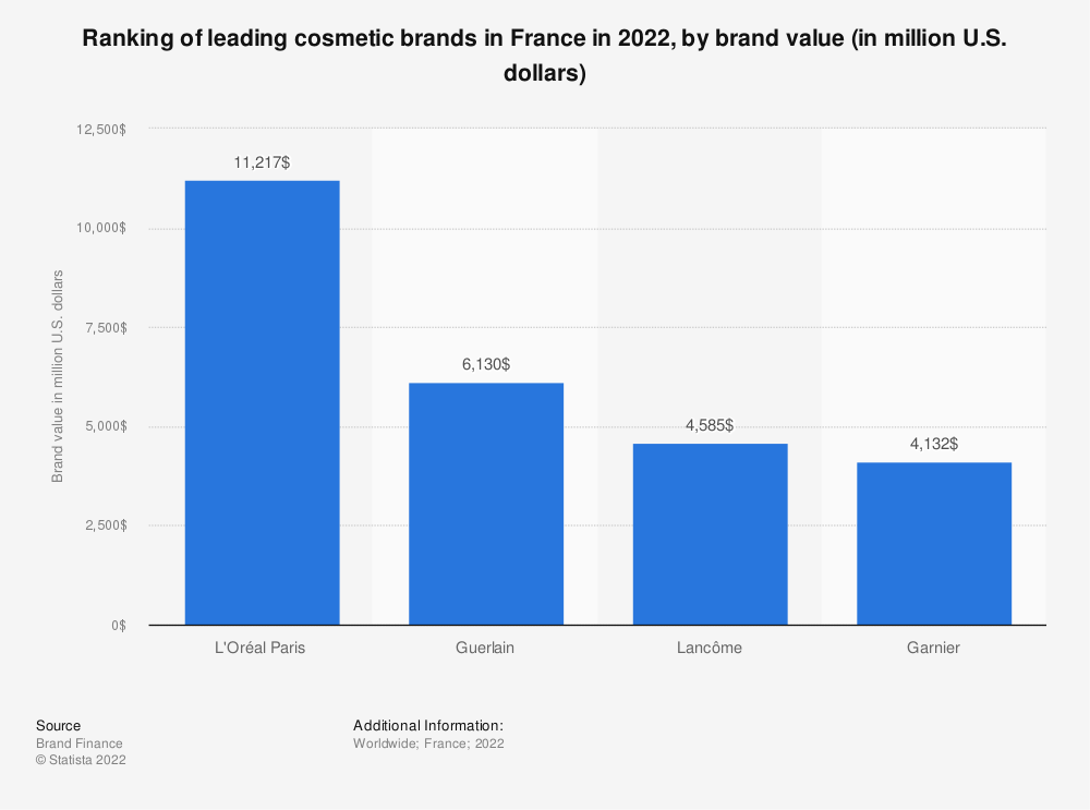 Statistic: Ranking of leading cosmetic brands in France in 2020, by brand value (in million U.S. dollars) | Statista