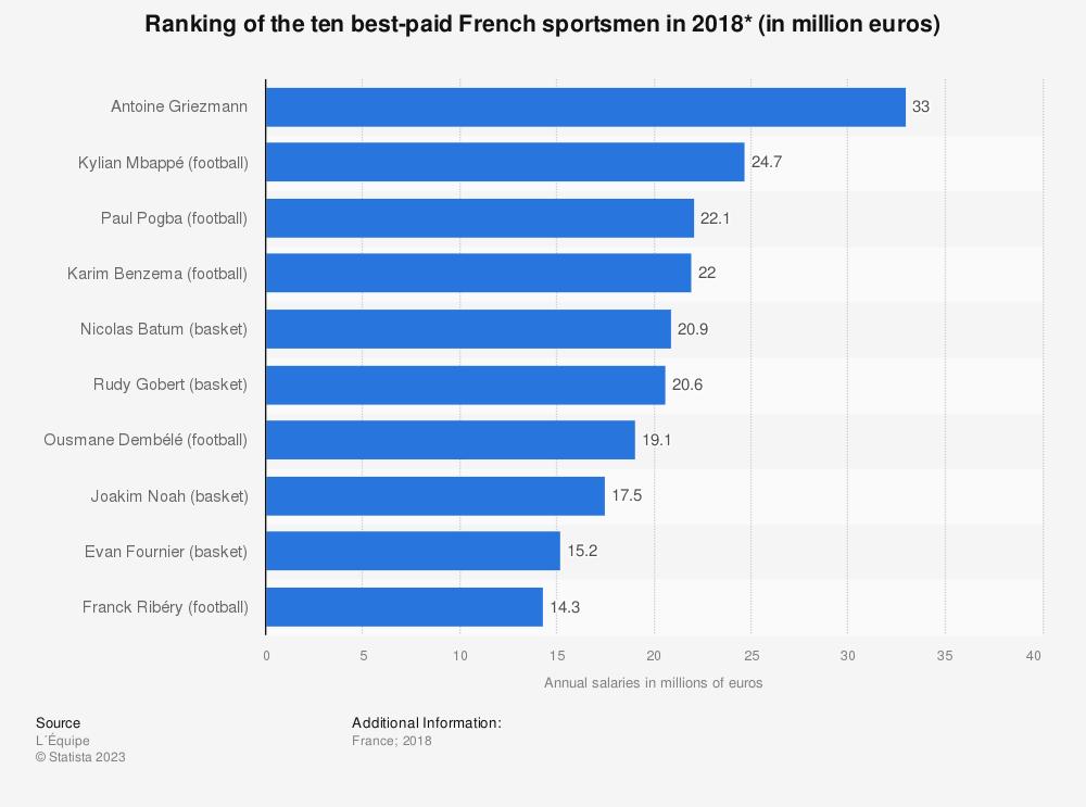 Statistic: Ranking of the ten best-paid French sportsmen in 2018* (in million euros) | Statista