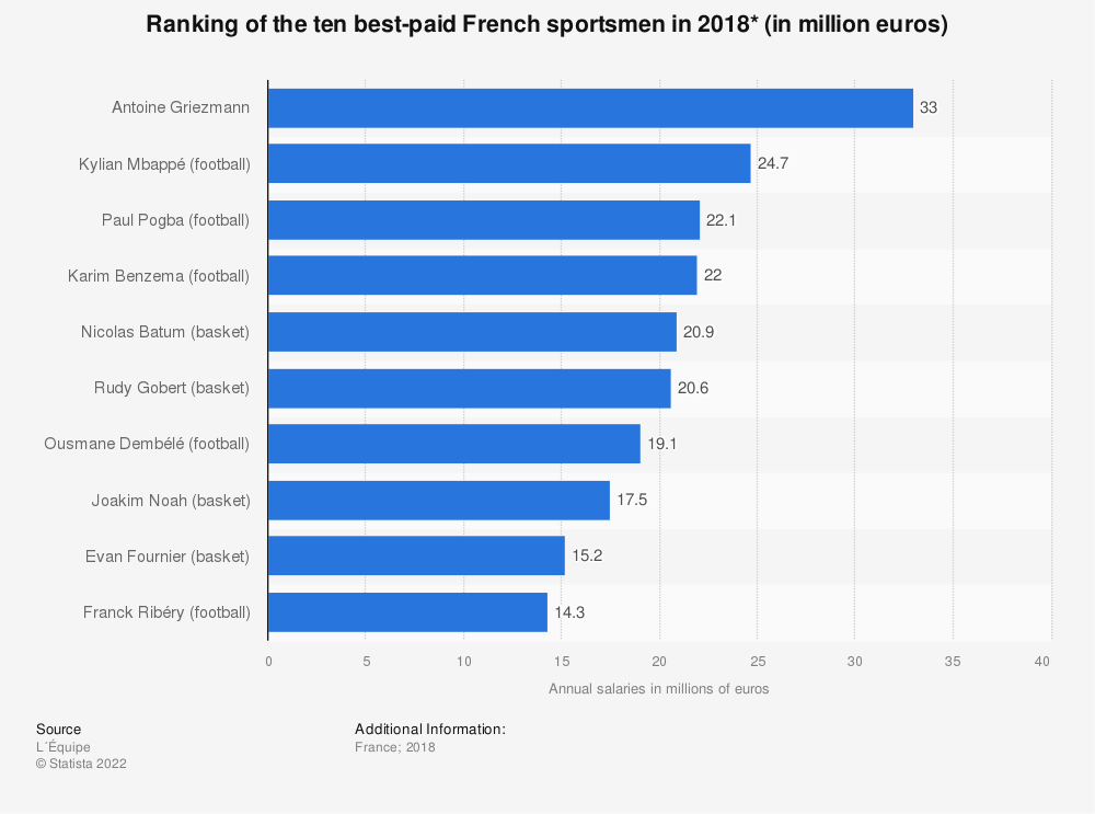 Statistic: Ranking of the ten best-paid French sportsmen in 2018* (in million euros) | Statista