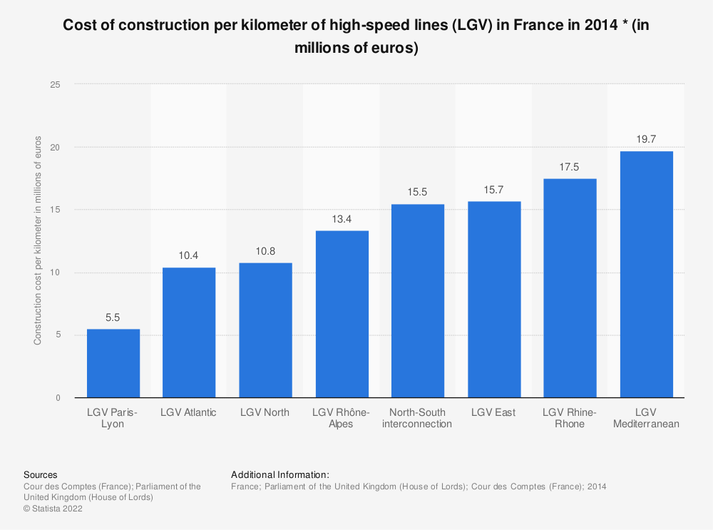 Statistic: Cost of construction per kilometer of high-speed lines (LGV) in France in 2014 * (in millions of euros) | Statista