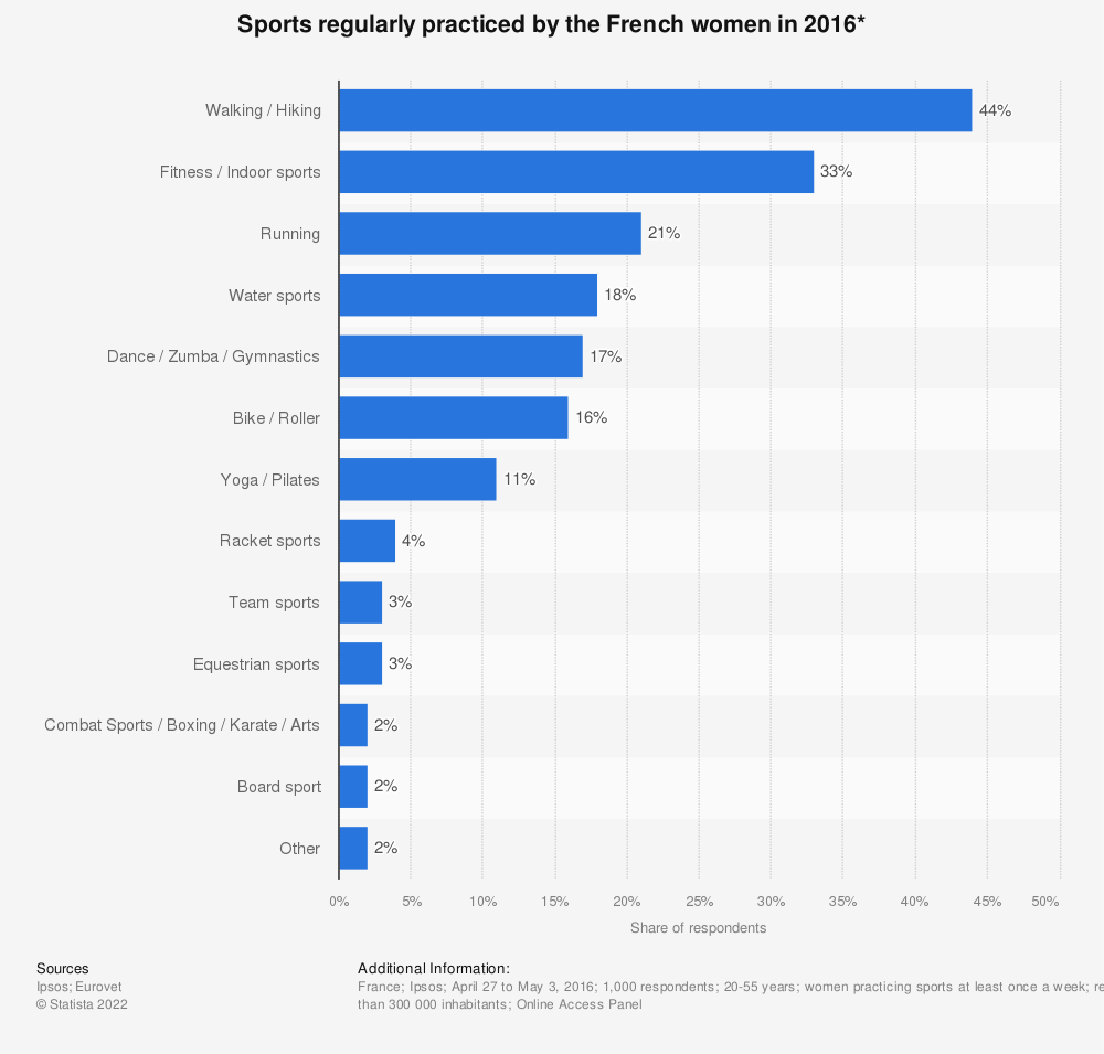 Statistic: Sports regularly practiced by the French women in 2016* | Statista