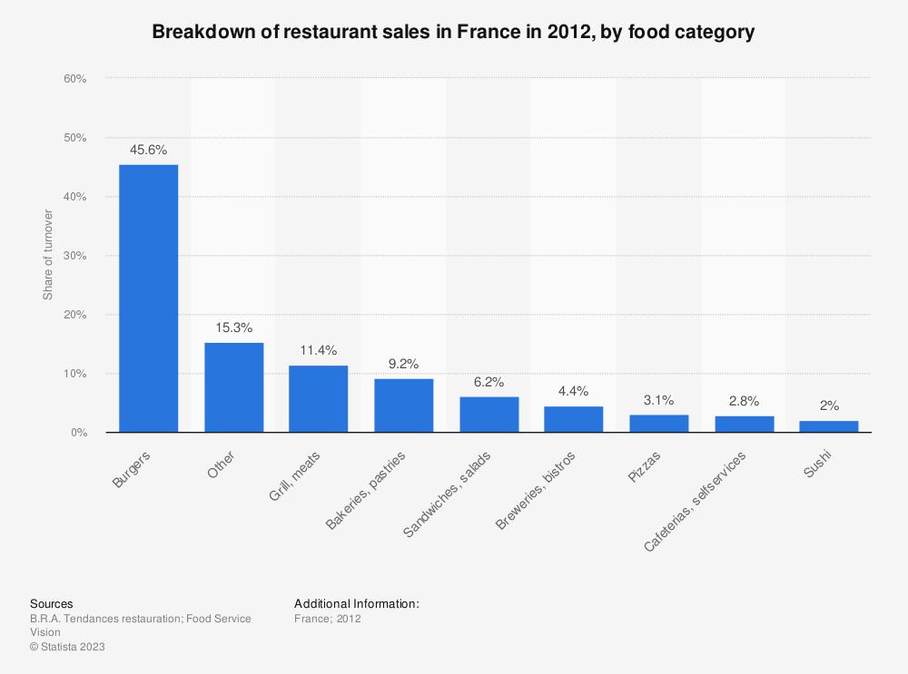 Statistic: Breakdown of restaurant sales in France in 2012, by food category | Statista