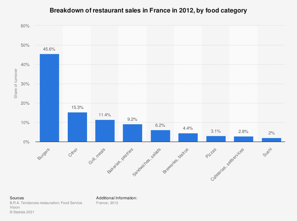 Statistic: Breakdown of restaurant sales in France in 2012, by food category | Statista