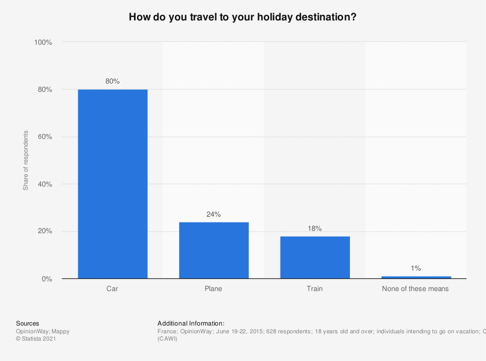 Statistic: How do you travel to your holiday destination? | Statista