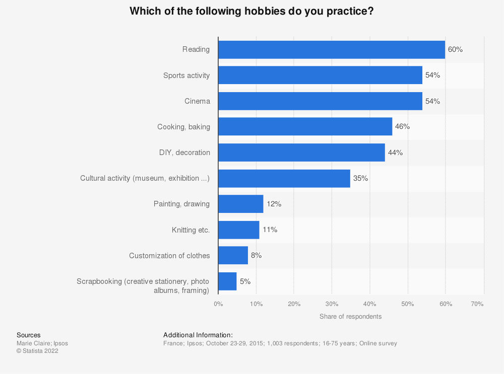 Statistic: Which of the following hobbies do you practice? | Statista